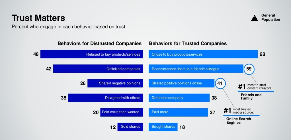 Matter of Trust for Consumer Purchasing