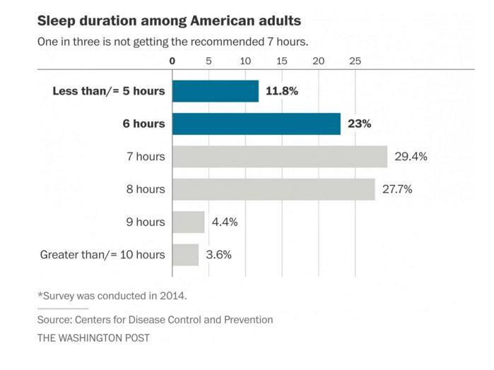 Better Sleep, Better Workout