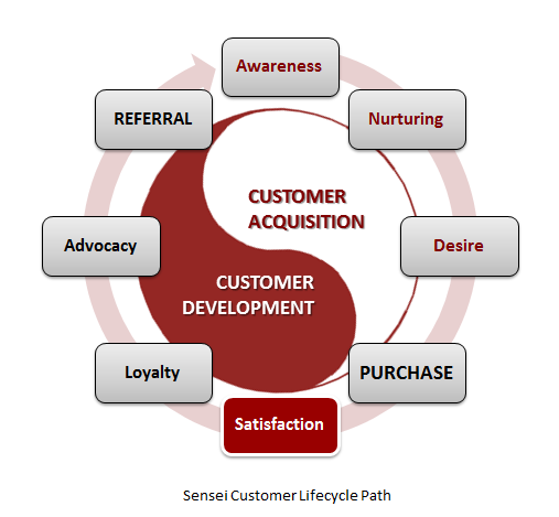 the impact of customer loyalty on businesses