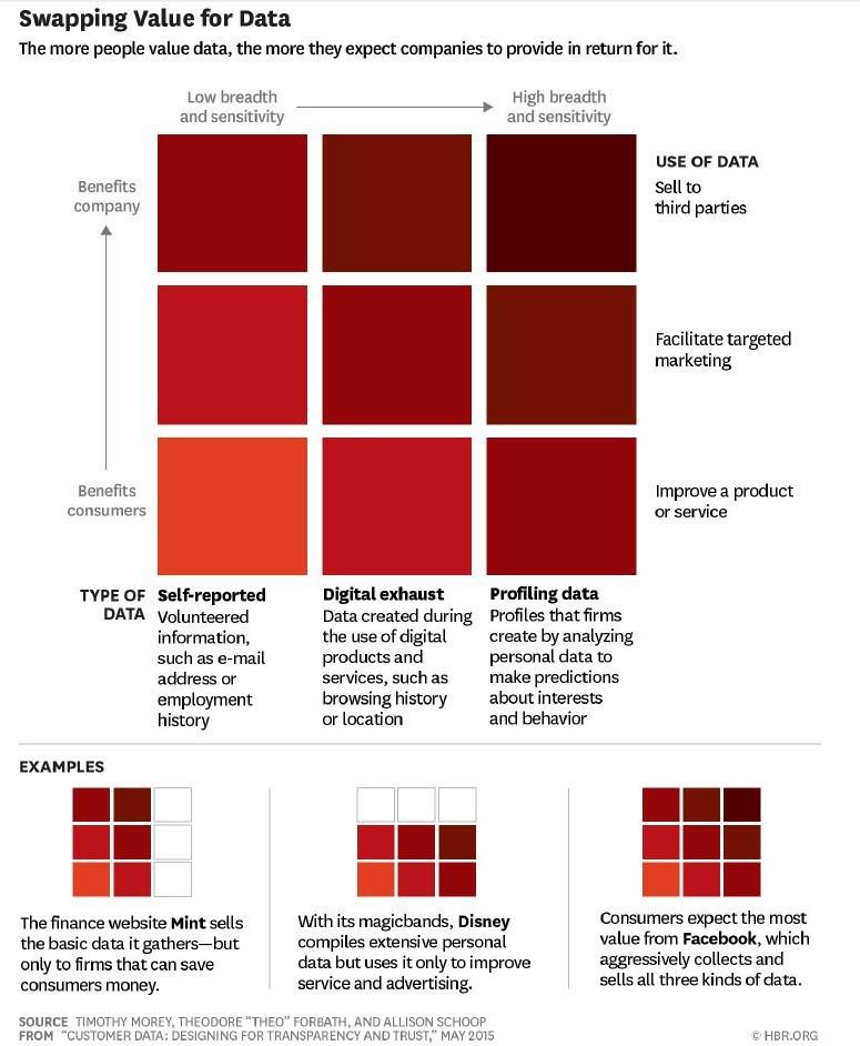 Trustability in Data Value